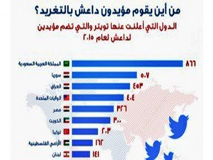 US State: The Egyptians 5 Globally on Twitter in support of the organization Daash